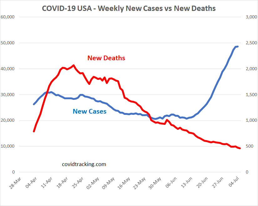 covid19 cases vs deaths