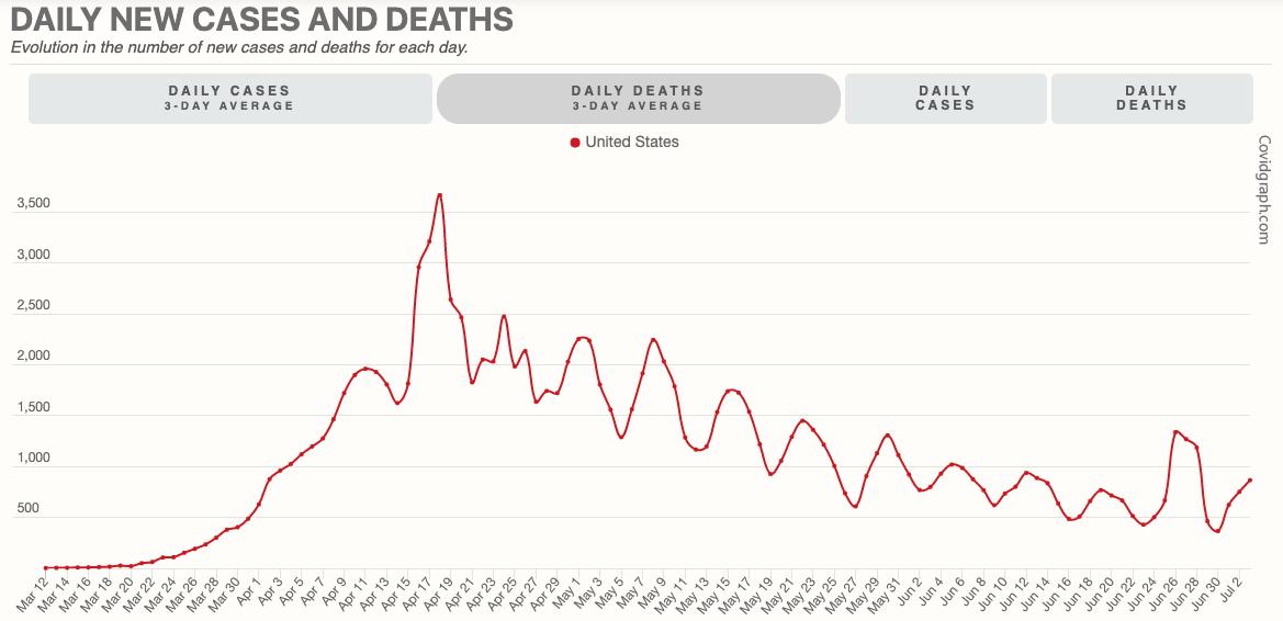 usa covid19 deaths